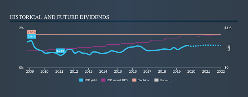 NYSE:RBC Historical Dividend Yield, October 8th 2019