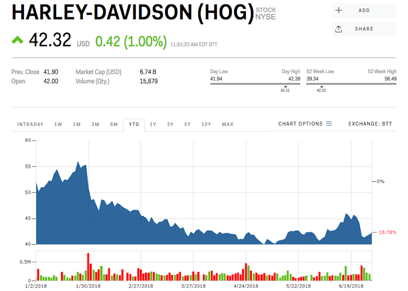 harley HOG stock price