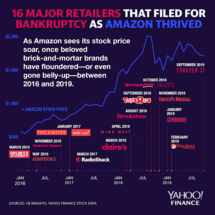Old retailers are struggling in the age of Amazon. (Graphic: David Foster/Yahoo Finance)
