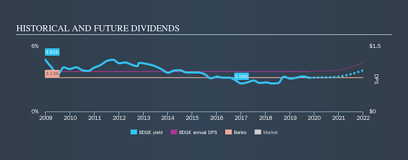 NasdaqGS:BDGE Historical Dividend Yield, October 12th 2019
