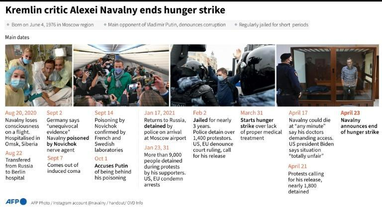 The main developments surrounding the poisoning and imprisonment of Russian opposition campaigner Alexei Navalny
