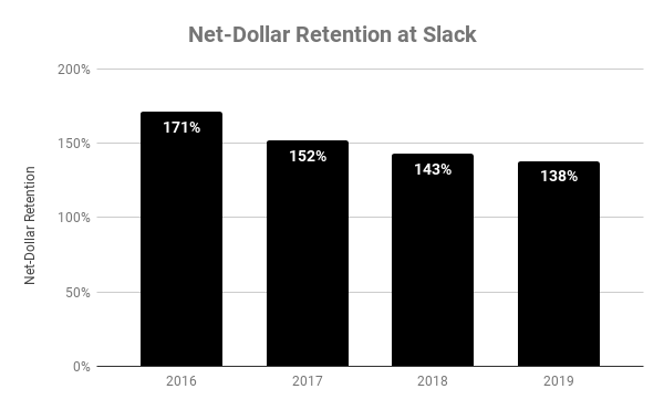Chart showing net-dollar retention at Slack over time