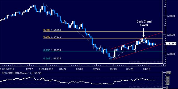 Forex_GBPUSD_Technical_Analysis_04.24.2013_body_Picture_1.png, GBP/USD Technical Analysis 04.24.2013