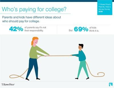 Who's paying for college? Parents and kids have different ideas about who should pay for college.
