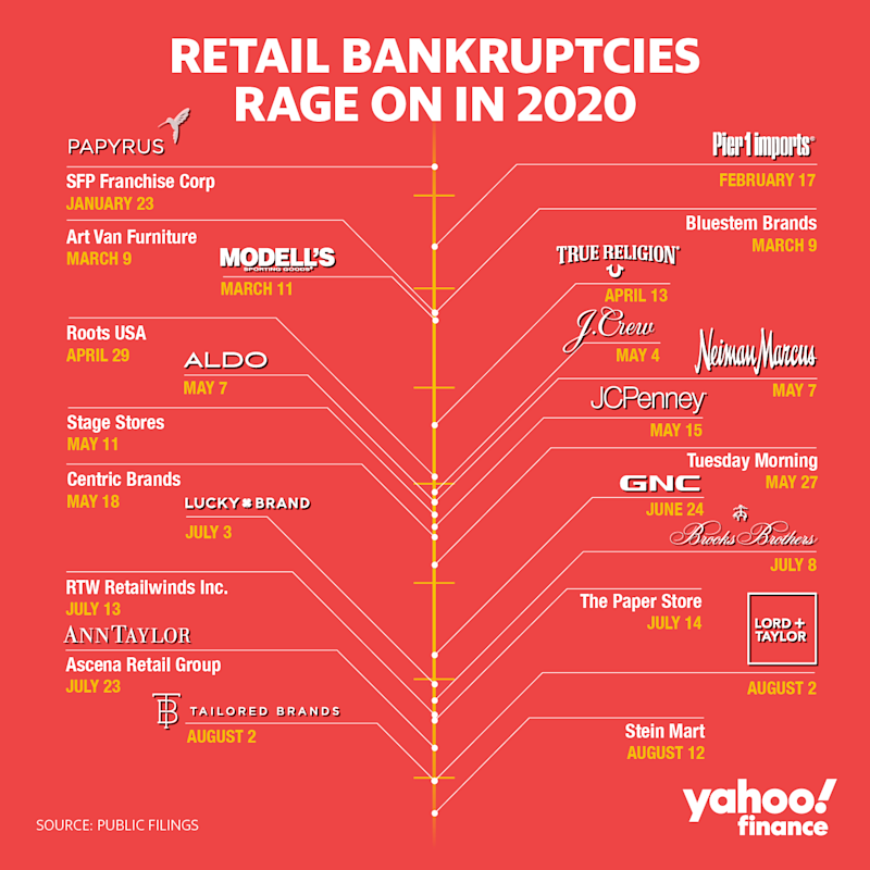 The retail graveyard is getting crowded.
