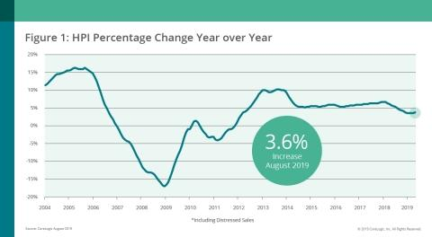 CoreLogic Reports August Home Prices Increased by 3.6% Year Over Year
