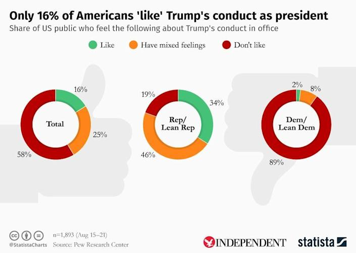 Just 16 per cent of Americans view Donald Trump's conduct positively (Statista/The Independent)