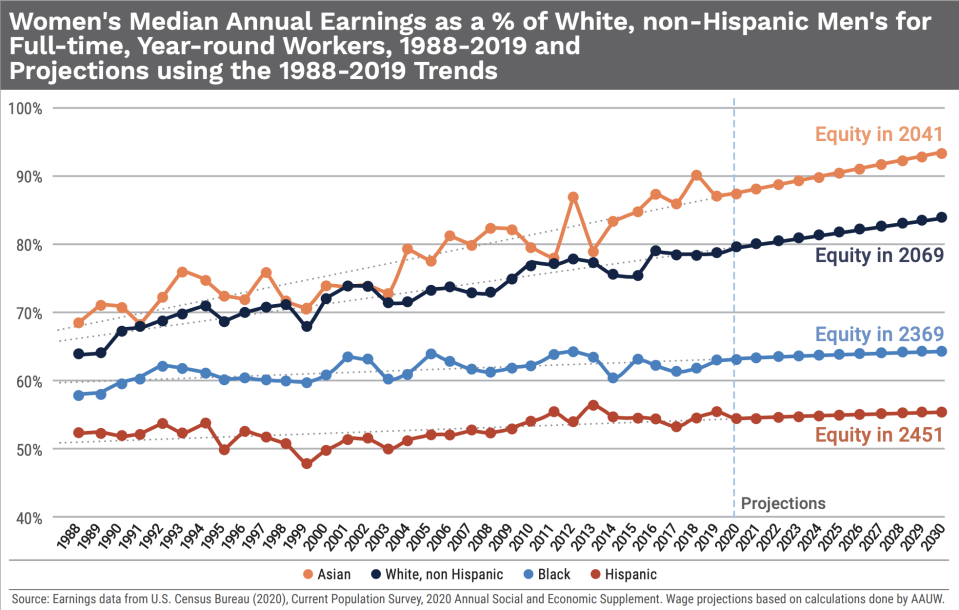 It will take over 300 years for Black women to reach pay equity with white men. (Chart: AAUW)
