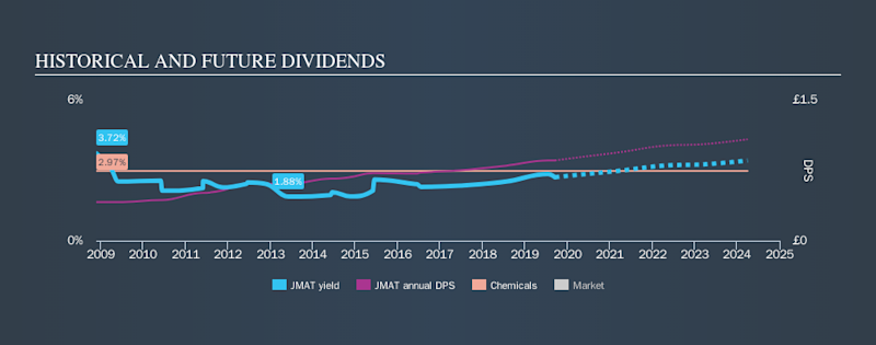 LSE:JMAT Historical Dividend Yield, September 17th 2019
