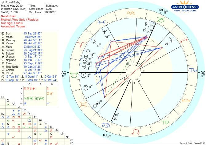 The Royal Baby's Birth Chart, as Interpreted by an Astrologer