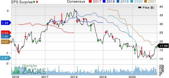 Olin Corporation Price, Consensus and EPS Surprise