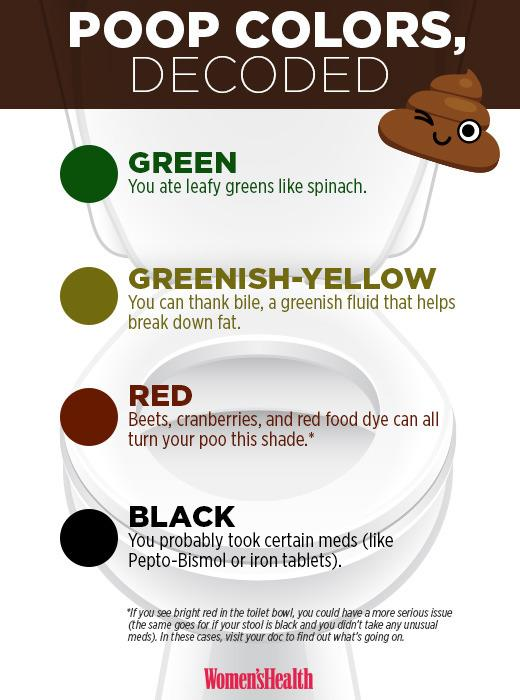 What your poop color says about your health for What color do you like