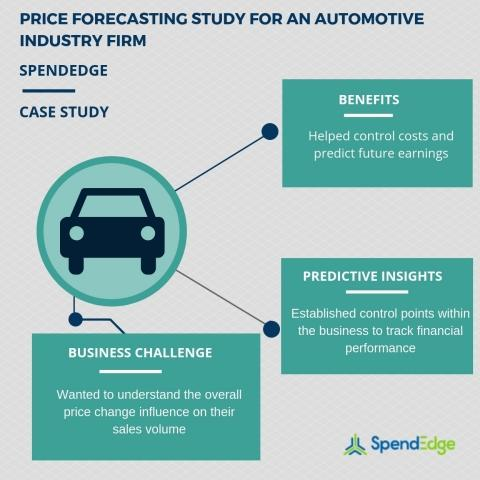 Leveraging Spendedge S Price Forecasting Analysis For Analyzing The