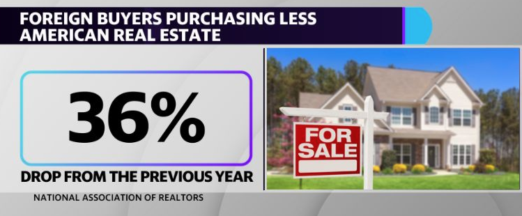 Foreign buyers are purchasing less American real estate.