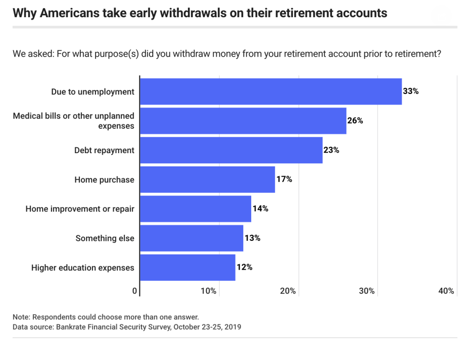 Half of working Americans are using their retirement savings funds for unexpected expenses, college tuition and down payments, long before they reach 65, according to a recent a Bankrate survey.