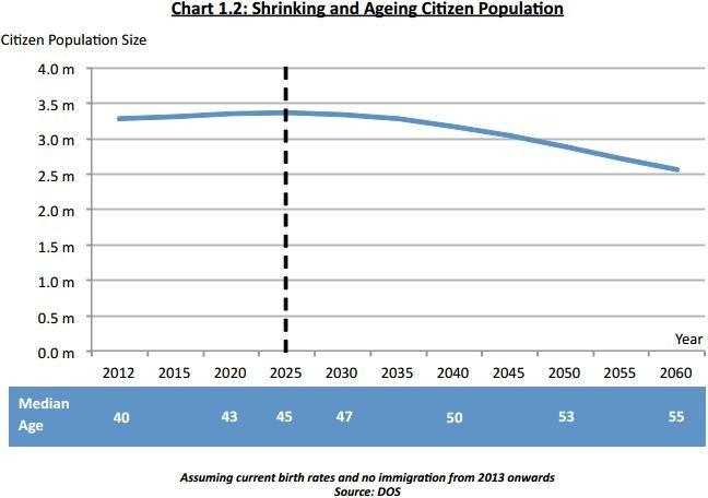 Chart of the Day: Citizen population to shrink from 2025 onwards
