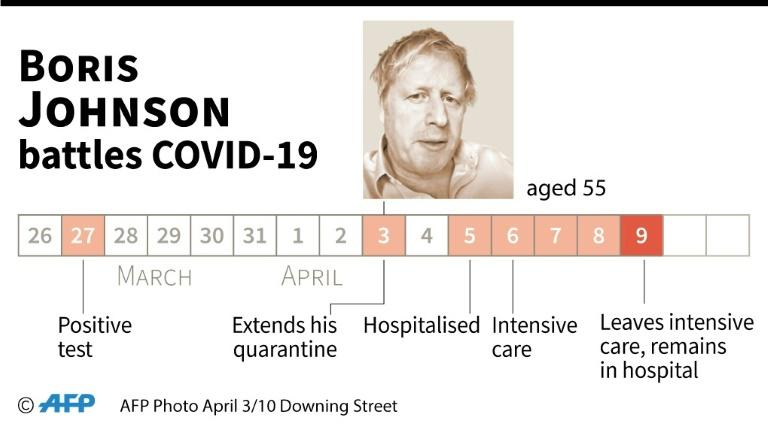 Chronology of British Prime Minister Boris Johnson's battle with COVID-19. (AFP Photo/)