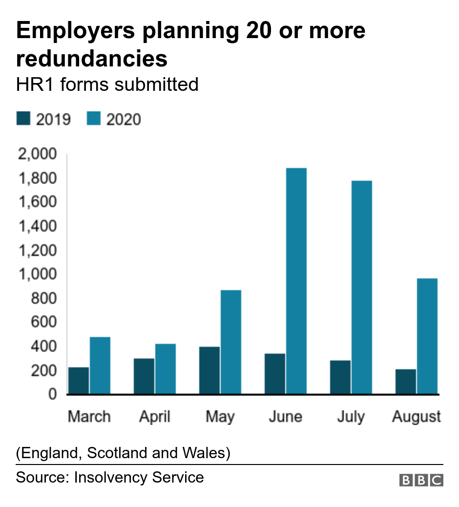 Employers planning 20 or more redundancies. HR1 forms submitted. Columns showing the number of employers planning 20 or more redundancies monthly from March to August 2020 with 2019 figures for comparison (England, Scotland and Wales).