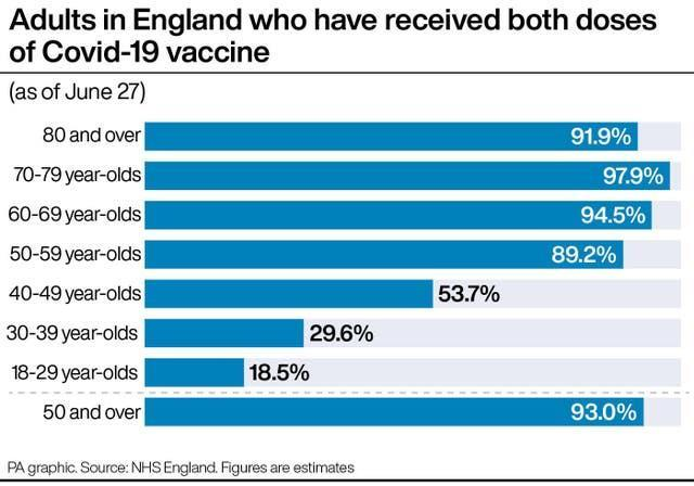 PA infographic showing adults in England who have received both doses of Covid-19 vaccine