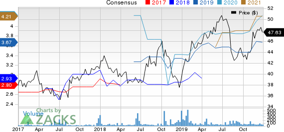 Fujifilm Holdings Corp. Price and Consensus