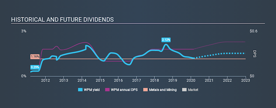 TSX:WPM Historical Dividend Yield, February 18th 2020