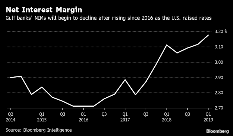 (Bloomberg) -- Saudi Arabia and United Arab Emirates banks may have their annual revenue estimates cut by one or two percentage points for every 25 basis basis point decline in U.S. interest rates, according to Bloomberg Intelligence.A 25 basis point cut in U.S. rates will pull down the net interest margin at banks by about 6 basis points, analyst Edmond Christou said in a report on Sunday. The margin is the difference between what a bank earns on assets such as loans and what it pays out on liabilities such as deposits.Currencies in Saudi Arabia and the U.A.E. are pegged to the dollar, and the two countries usually follow interest-rate changes made by the U.S. Federal Reserve. The market is pricing in about a 75 basis point reduction in U.S. rates by year-end, data compiled by Bloomberg show.Loans make up more than 70% of Gulf banks' earnings assets that are largely floating-rate corporate facilities, and changes in interest rates have a huge impact on income from lending, according to the Bloomberg Intelligence report.The net interest margin at Emirates NBD PJSC, the U.A.E.'s second-biggest bank, may fall by 10 to 12 basis points for every 25 basis points cut in rates, the most among the top four U.A.E. lenders, according to Christou. The net interest margin at Dubai Islamic Bank PJSC and Saudi lenders Al Rajhi Bank and Riyad Bank may hold up better.In a falling interest-rate environment, banks may increasingly focus on raising the contribution of non-interest income, favor fixed-rate lending or more investments, according to the report. Lower interest rates will also mean cheaper credit for companies and individuals, which is likely to support near-term loan growth and ease repayment pressure.To contact the reporter on this story: Arif Sharif in Dubai at asharif2@bloomberg.netTo contact the editors responsible for this story: Dana El Baltaji at delbaltaji@bloomberg.net, Nicholas Larkin, Anil VarmaFor more articles like this, please visit us at bloomberg.com©2019 