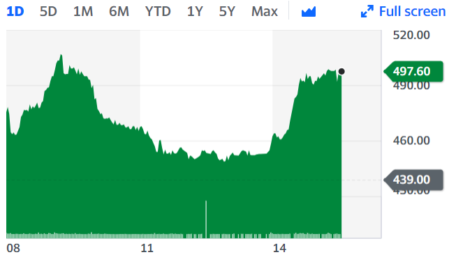 Shares soared Thursday, up 13.6% around 3:50 p.m. in London.  Chart: Yahoo Finance