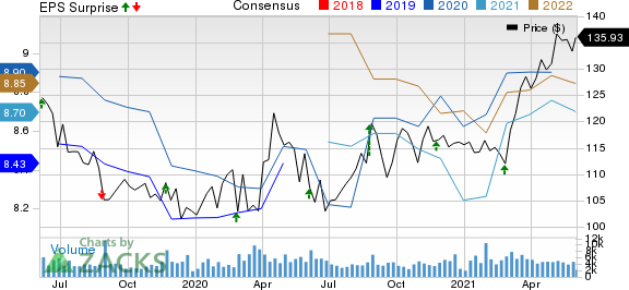 The J. M. Smucker Company Price, Consensus and EPS Surprise