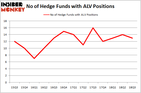 No of Hedge Funds ALV Positions