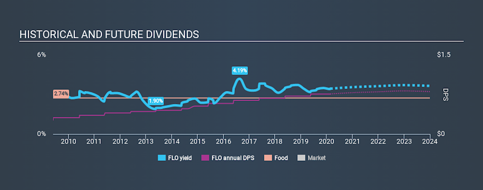 NYSE:FLO Historical Dividend Yield, February 22nd 2020
