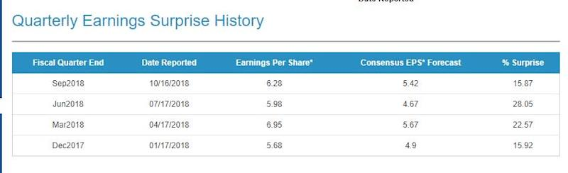 GS stock earnings