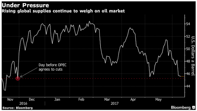 Crude oil makes a round trip (up, then down) to the price level hit just before OPEC's initial production cut agreement. (Source: Bloomberg)