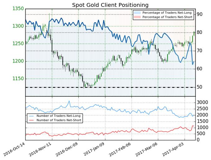 Gold Price Forecast Unclear as Sentiment Shifts