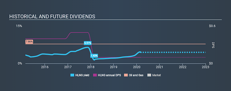 OB:HLNG Historical Dividend Yield, March 1st 2020