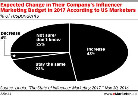 Expected change in company's influencer marketing budget in 2017