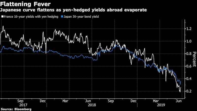 """(Bloomberg) -- Bond strategists are almost unanimous about the outlook for global yield curves: The risk is a one-sided trade.The most influential names on Wall Street are almost as one in predicting the U.S. curve will steepen as the Federal Reserve cuts interest rates, while those in other developed markets will flatten as global growth slows. Speculation about a possible return to quantitative easing in Europe last week gave a big boost to the outlook for flatter curves there.So far the trades recommended by strategists have been on the money, and this has led to the positions growing crowded. Given the one-sided tilt, there's a risk that any upturn in global sentiment may set off a squeeze as traders attempt to cash out at the same time. Such things have happened before: recall the spike in the Cboe Volatility Index last year.That said, here is what strategists are recommending for major markets:U.S. Treasuries: Trading the FedBank of America, Barclays Plc, Goldman Sachs Group Inc., JPMorgan Chase & Co., Morgan Stanley, NatWest Markets Plc and TD Securities Inc. are all recommending some form of trade that will benefit from a steeper U.S. yield curve.The Fed at its June 18-19 meeting dropped its reference to staying """"patient"""" on rates due to uncertainties about growth and signaled it was ready to cut borrowing costs. Following the decision, strategists who were already advocating bets on a steeper curve reaffirmed their view, while JPMorgan shifted to join them.One of the most popular parts of the yield curve to place steepener bets on is between five- and 30-year Treasuries. The spread between the two expanded to 80 basis points on Monday, the widest since November 2017, from as little as 33 basis points in December. A yield curve steepens when the spread between shorter-maturity yields and longer-dated ones increases, while a flattening is the reverse.European Bonds: QE RevivalEuropean exporters are being pummeled by slowing global growth and escalating trade """