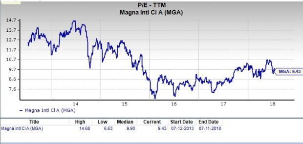 Let's see if Magna International (MGA) stock is a good choice for value-oriented investors right now from multiple angles.