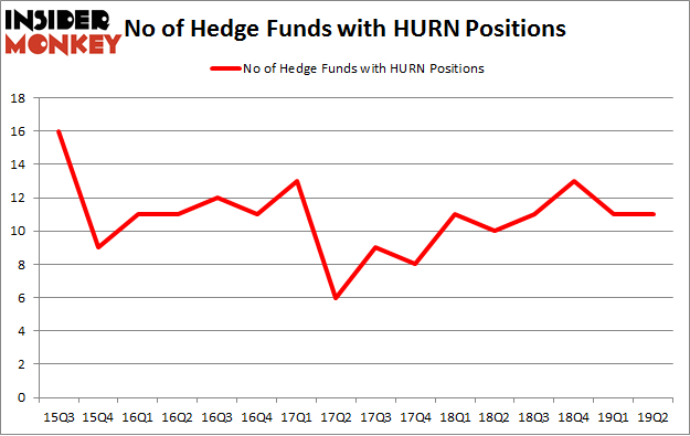 No of Hedge Funds with HURN Positions