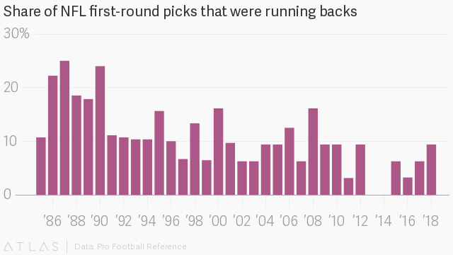 Data analytics have devalued NFL running backs