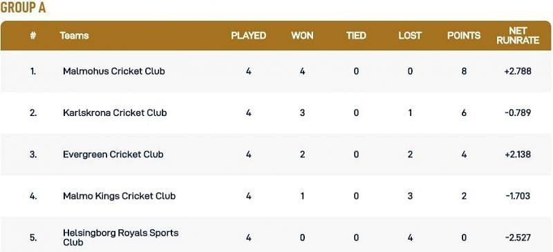 Malmo T10 League Group A Points Table