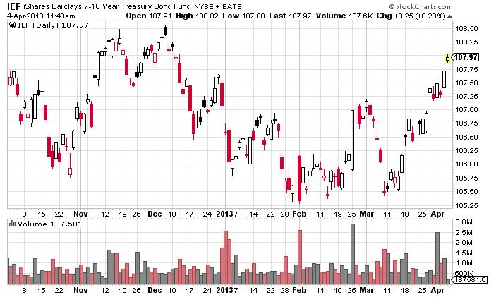 treasury-bond-etf
