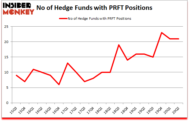 Is PRFT A Good Stock To Buy?