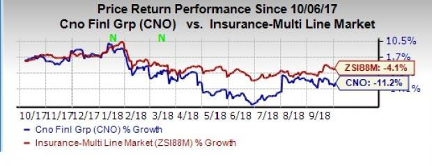Moody's lifts the ratings of CNO Financial (CNO). The outlook for the ratings remains stable.