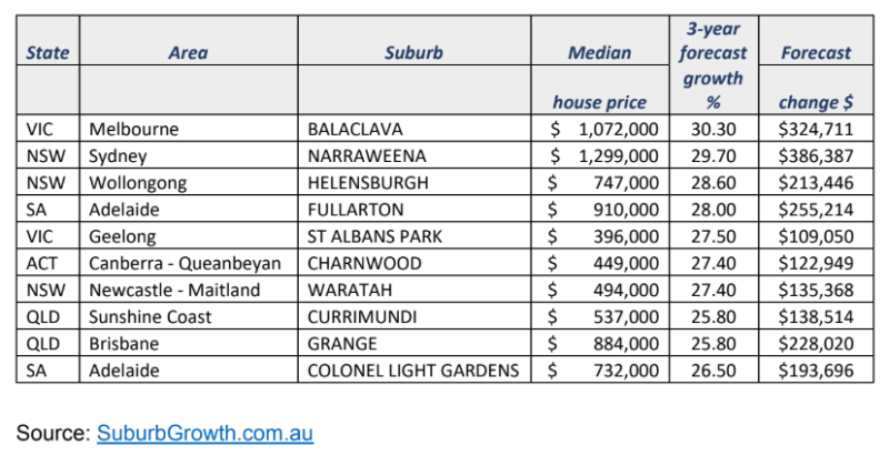 Top 10 suburbs for future capital growth. (Source: SuburbGrowth.com.au)