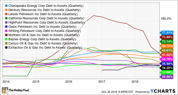 CHK Debt to Assets (Quarterly) Chart