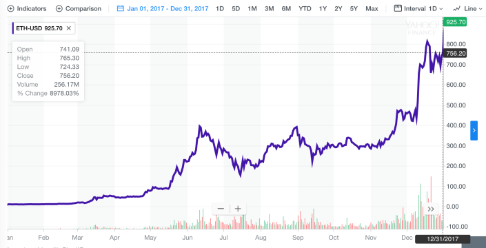 Price of ether in 2017.