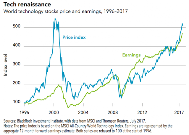 Tech earnings have risen in-line with the index's price rising, unlike during the tech bubble. (Source: BlackRock)