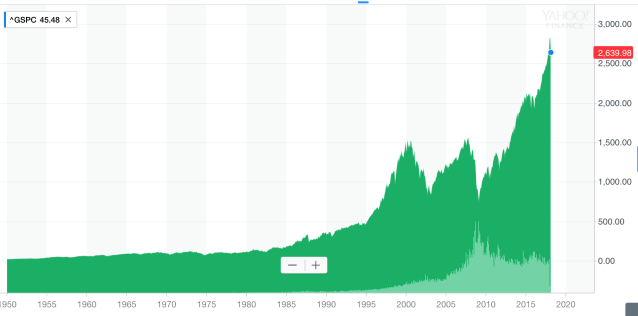 The S&P 500 over time has rewarded those who have stayed the course in the long run. (Yahoo Finance)