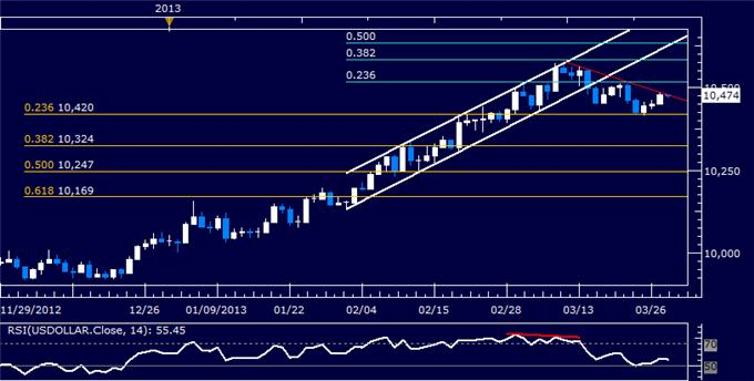 Forex_Dollar_Tests_Resistance_as_SP_500_Chart_Warns_of_Weakness_body_Picture_5.png, Dollar Tests Resistance as S&P 500 Chart Warns of Weakness
