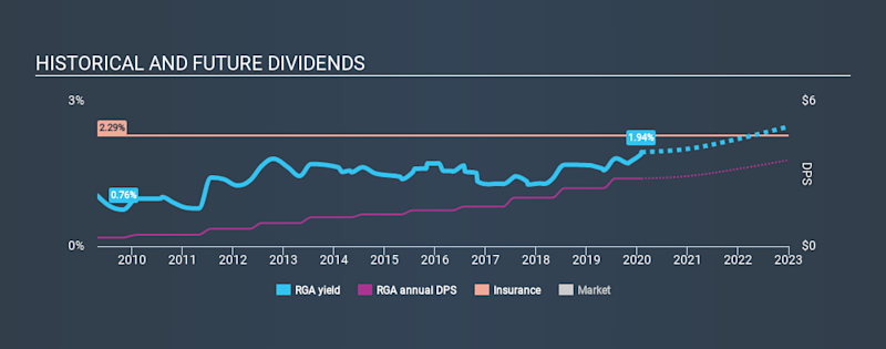 NYSE:RGA Historical Dividend Yield, February 1st 2020